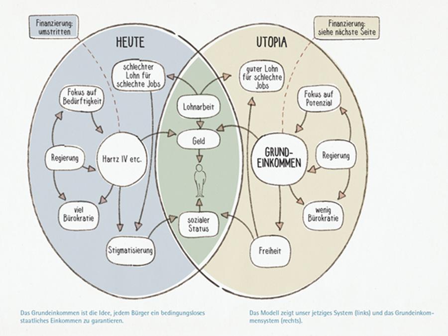 Das-Grundeinkommen-Modell2