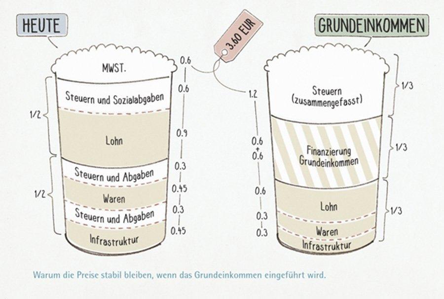 Grundeinkommen-Die-Latte-Macchiato-These11