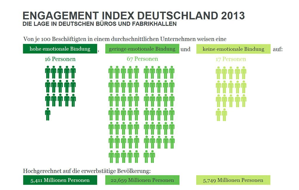 engagement-index